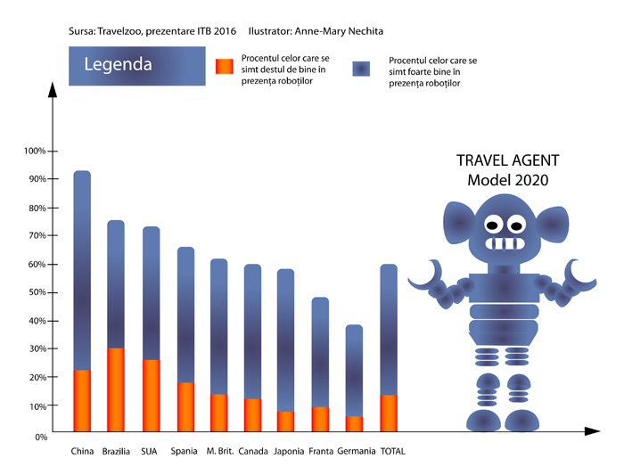 robots in travel
