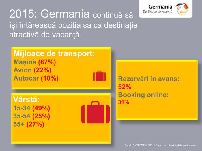 slide transport Germania